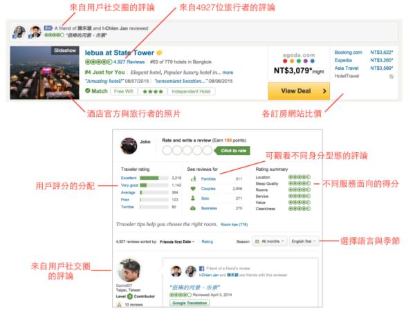 一張圖看懂TripAdvisor的服務