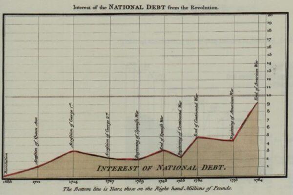 Playfair 的作品(1786),是最早期的折線圖之一。圖片引自:維基百科