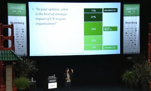 當代 UX 組織及其影響力關鍵