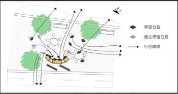 ▲李俐慧老師研究團隊觀察並記錄新設計桌椅對高齡者行動所產生的影響(資料來源:陳詩盛,2013)