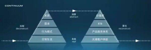 ▲CONTINUUM「雙塔理論」:一般來說CONTINUUM專案步驟可由這兩座金字塔來代表,圍繞著四個極端,兩條核心軸,從下到上是具象到抽象,從左到右是拆解到重組。所有的創新專案都是由左下角從用戶生活場景開始研究,一步步向上提煉,從具象觀察一步步拆解到抽象理解,再從抽象重組一步步回到具象的流程。