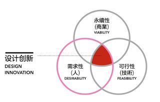 ▲好的產品要同時滿足需求性、商業可行性與技術可行性(圖片來源:Matilda 串串演講)