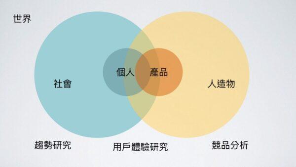 ▲人機環世界(此圖概念受蔡志浩老師啟發)