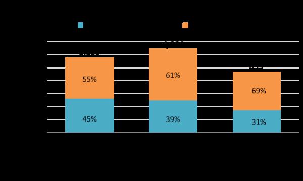 ▲50-65歲已經成為DIY染髮劑市場的消費主力,銷售額占比高速提升 資料來源:Kantar Worldpanel凱度消費指數-個人指數(Individual Panel),長期追蹤6,500位15-65歲男女消費者的日常購買行為