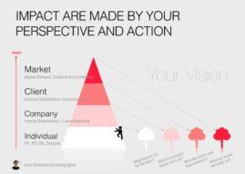 視野決定你的影響力:產品發展規劃的三個行動準則